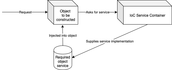 Dependency_injection_flow